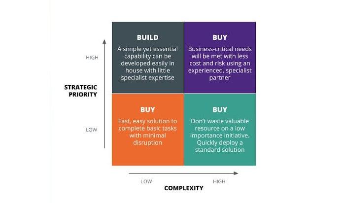 adverity-bitesize-2-api-buy-vs-build-02