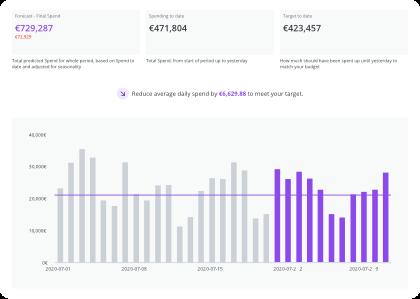 Augmented Analytics - Forecasting