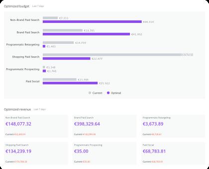Augmented Analytics - Channel Mix Optimization