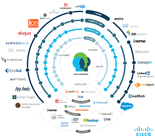 Cisco: Martech Stack