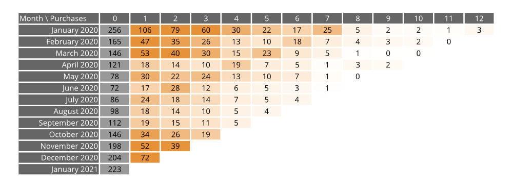 cohort-analysis-chart-1