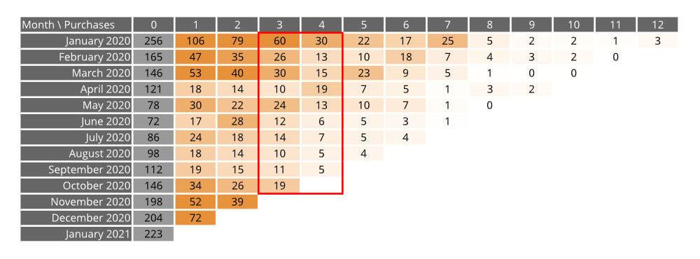 cohort-analysis-chart-2
