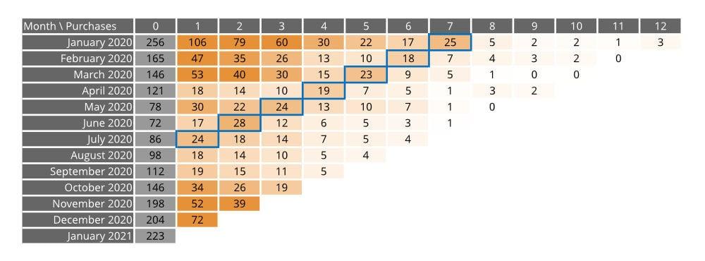cohort-analysis-chart-3