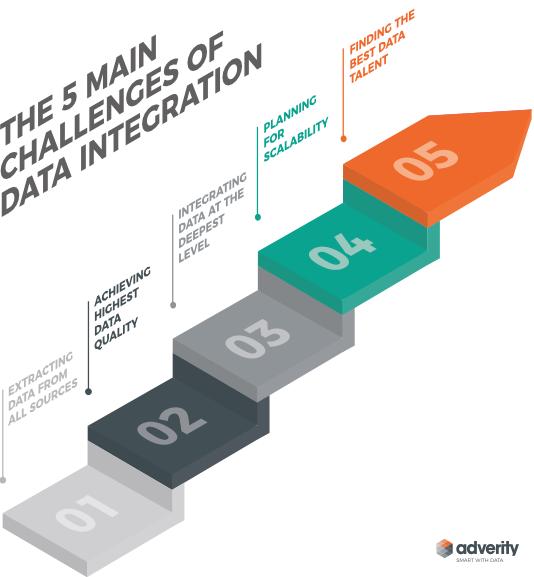 data-integration-challenges