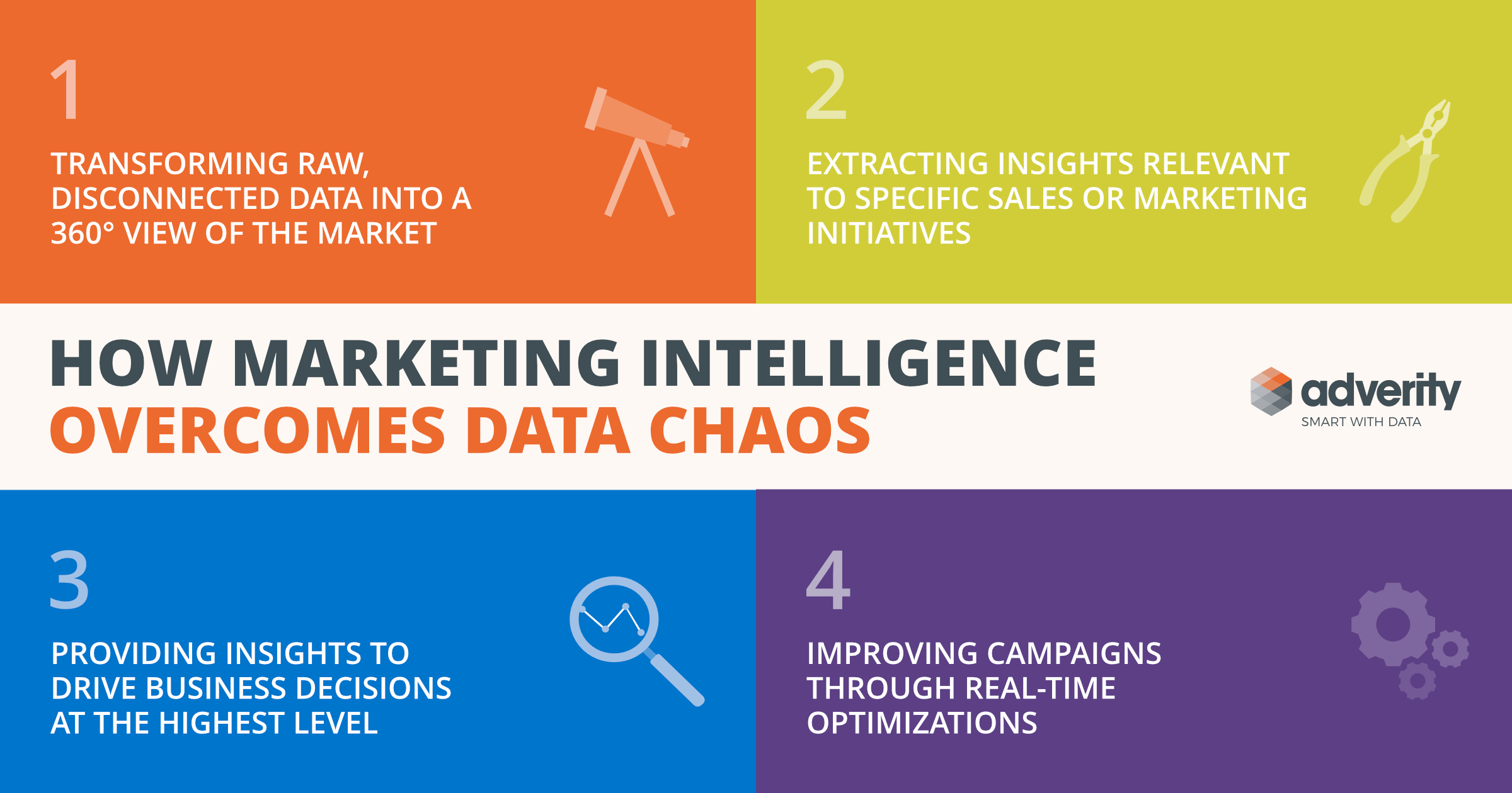 Overcome data chaos with marketing intelligence