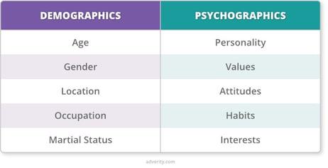 demographics-psychographics-table