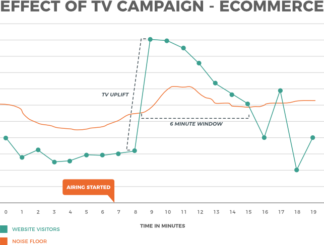 ecommerce: effect of TV ad campaigns