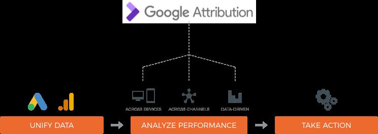 Google attribution diagram