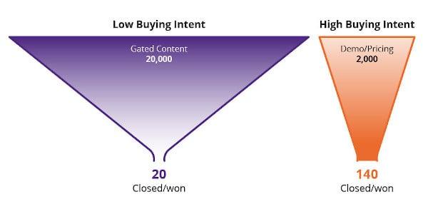 intent-funnel-illustration-blog