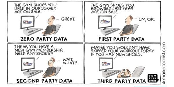 marketoonist-third-party-data-blog