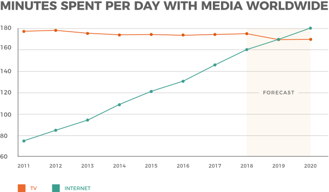 Media consumption worldwide: Television and internet