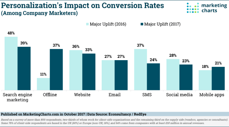 The impact of persoanlization on conversion rates