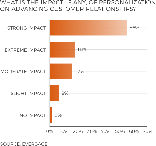 Impact of personalization on customer relationships