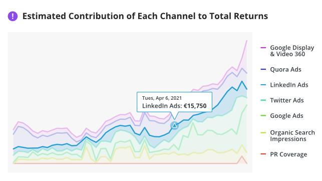 roi-advisor-estimated-contribution-channel