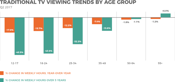 Analytics of TV viewing trends by age