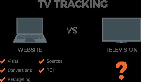 tv tracking kpis: Visits, conversions, ROI etc.