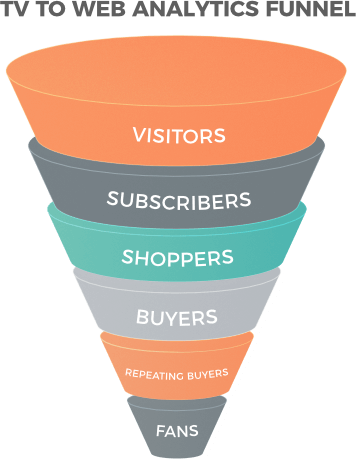 TV and web analytics funnel