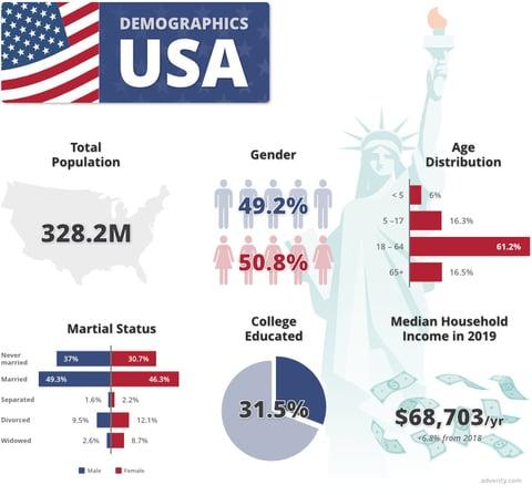 usa-demographics