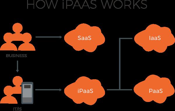 What is iPaaS? How iPaaS works diagram