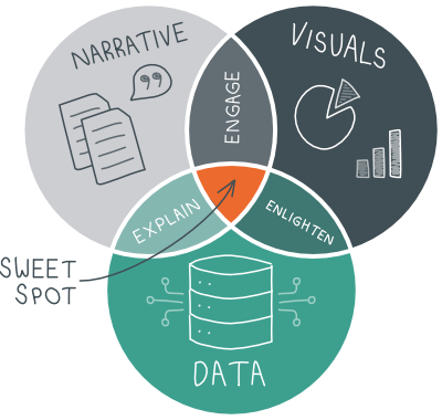 What is storytelling with data?